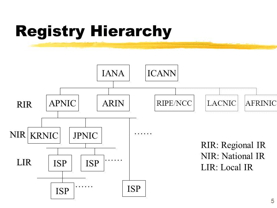 5 Registry Hierarchy IANAICANN ARINAPNIC RIPE/NCC ISP LACNICAFRINIC ISP JPNICKRNIC …… RIR NIR LIR RIR: Regional IR NIR: National IR LIR: Local IR