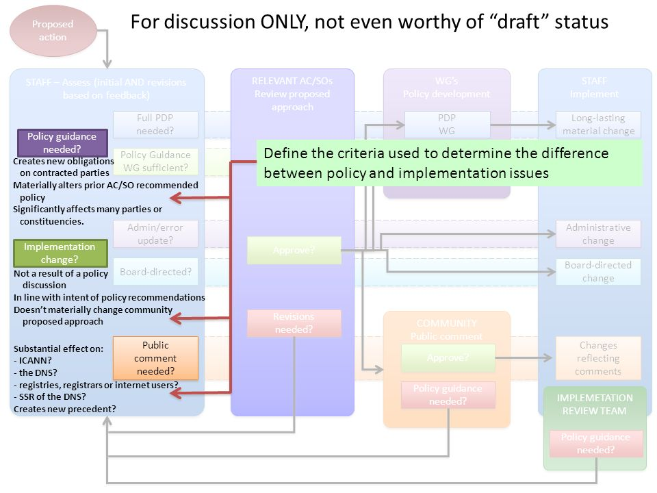 STAFF Implement Proposed action STAFF – Assess (initial AND revisions based on feedback) Admin/error update? Board-directed? Full PDP needed? Policy G