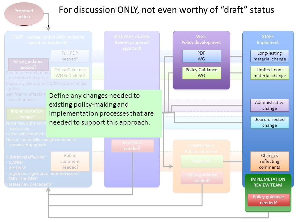 Proposed action STAFF – Assess (initial AND revisions based on feedback) Implementation change.