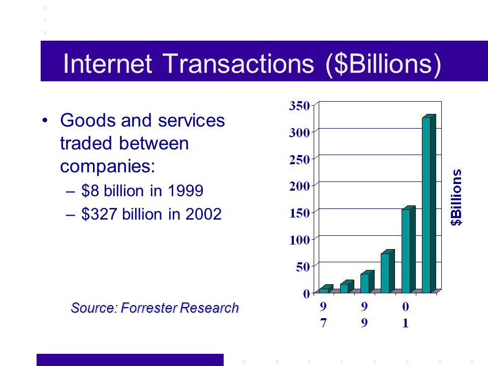 Internet Transactions ($Billions) Goods and services traded between companies: –$8 billion in 1999 –$327 billion in 2002 Source: Forrester Research