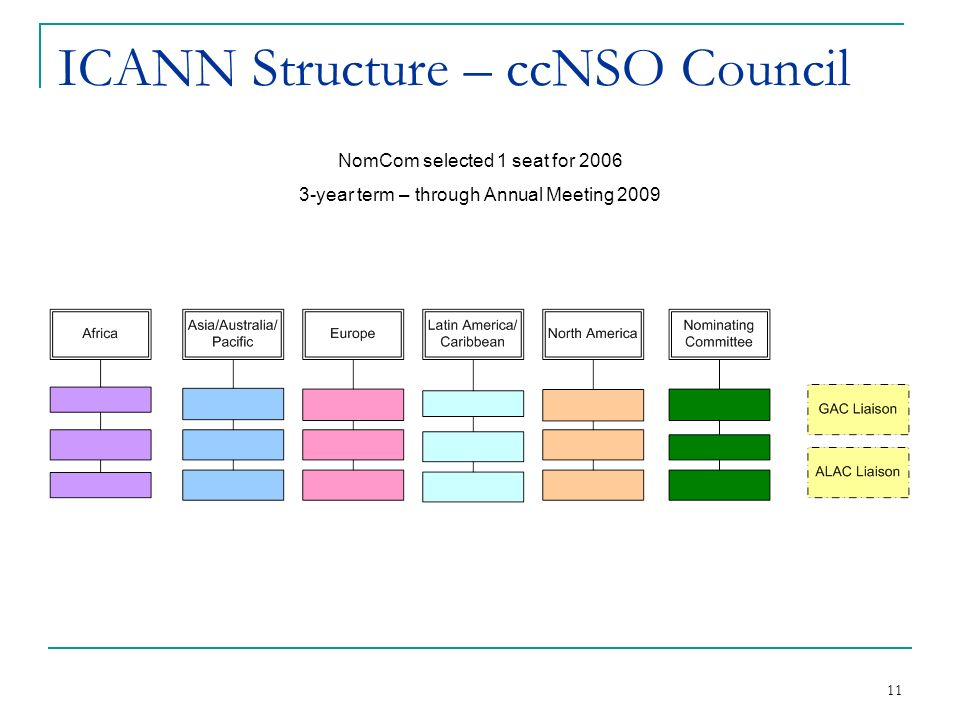 11 ICANN Structure – ccNSO Council NomCom selected 1 seat for year term – through Annual Meeting 2009