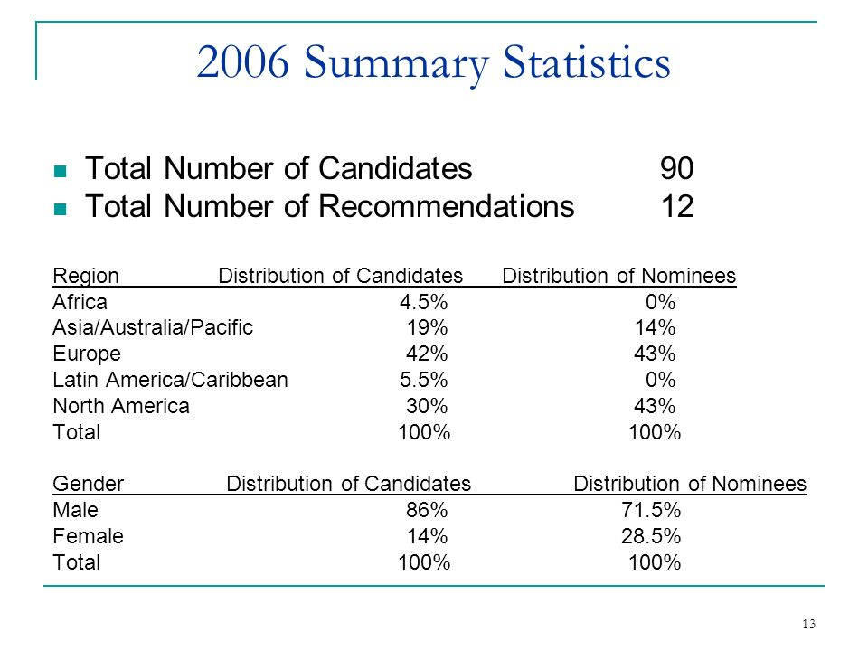 13 2006 Summary Statistics Total Number of Candidates90 Total Number of Recommendations 12 Region Distribution of Candidates Distribution of Nominees Africa4.5% 0% Asia/Australia/Pacific 19% 14% Europe 42% 43% Latin America/Caribbean 5.5% 0% North America 30% 43% Total 100% 100% Gender Distribution of Candidates Distribution of Nominees Male 86% 71.5% Female 14% 28.5% Total 100% 100%