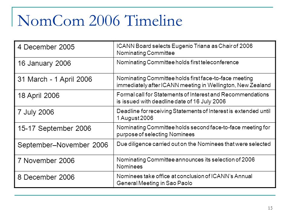 15 NomCom 2006 Timeline 4 December 2005 ICANN Board selects Eugenio Triana as Chair of 2006 Nominating Committee 16 January 2006 Nominating Committee holds first teleconference 31 March - 1 April 2006 Nominating Committee holds first face-to-face meeting immediately after ICANN meeting in Wellington, New Zealand 18 April 2006 Formal call for Statements of Interest and Recommendations is issued with deadline date of 16 July July 2006 Deadline for receiving Statements of Interest is extended until 1 August September 2006 Nominating Committee holds second face-to-face meeting for purpose of selecting Nominees September–November 2006 Due diligence carried out on the Nominees that were selected 7 November 2006 Nominating Committee announces its selection of 2006 Nominees 8 December 2006 Nominees take office at conclusion of ICANNs Annual General Meeting in Sao Paolo