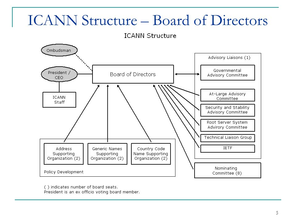 5 ICANN Structure – Board of Directors