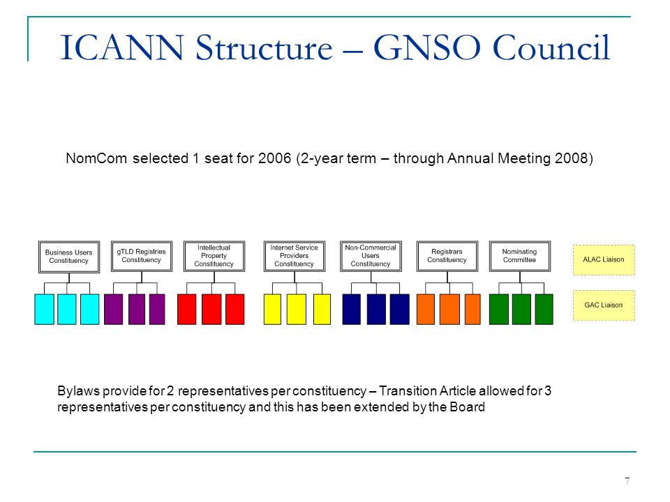 7 ICANN Structure – GNSO Council Bylaws provide for 2 representatives per constituency – Transition Article allowed for 3 representatives per constituency and this has been extended by the Board NomCom selected 1 seat for 2006 (2-year term – through Annual Meeting 2008)