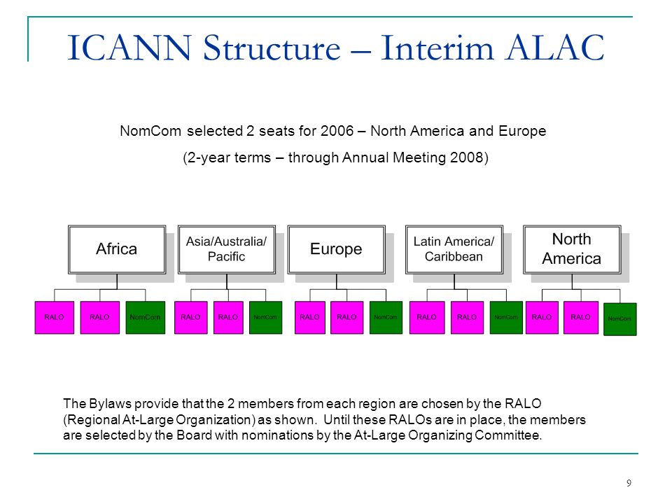 9 ICANN Structure – Interim ALAC The Bylaws provide that the 2 members from each region are chosen by the RALO (Regional At-Large Organization) as shown.