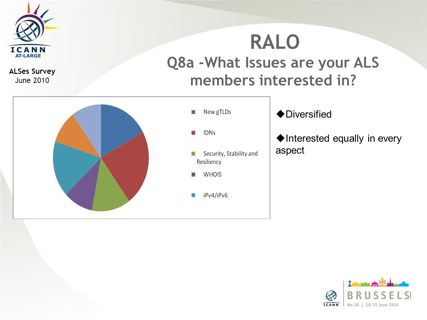 ALSes Survey June 2010 RALO Q8a -What Issues are your ALS members interested in.