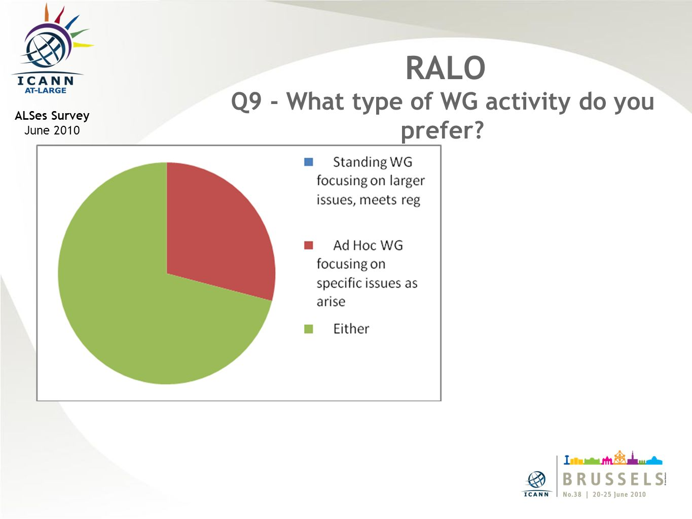 ALSes Survey June 2010 RALO Q9 - What type of WG activity do you prefer?