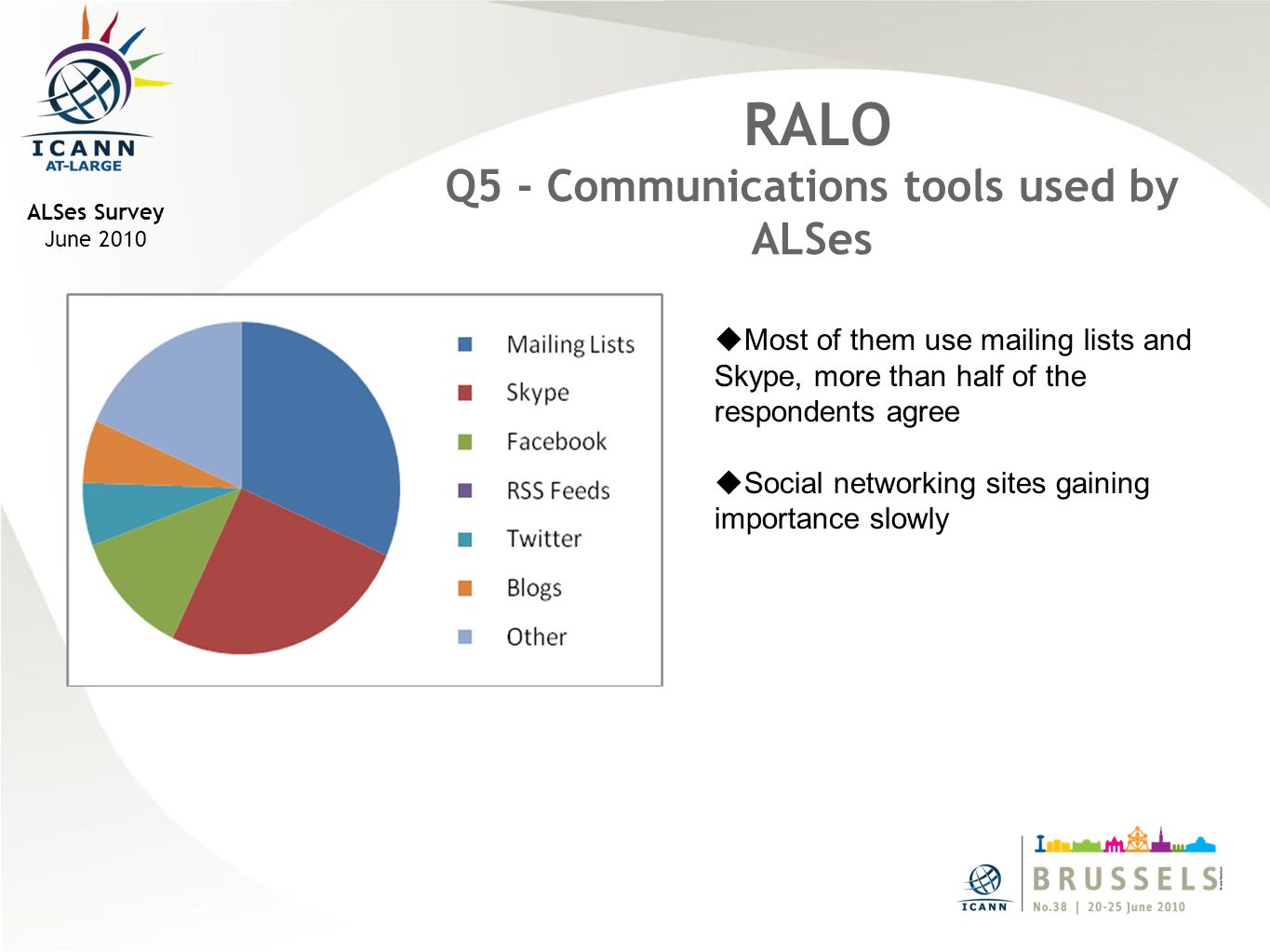 ALSes Survey June 2010 RALO Q5 - Communications tools used by ALSes Most of them use mailing lists and Skype, more than half of the respondents agree Social networking sites gaining importance slowly