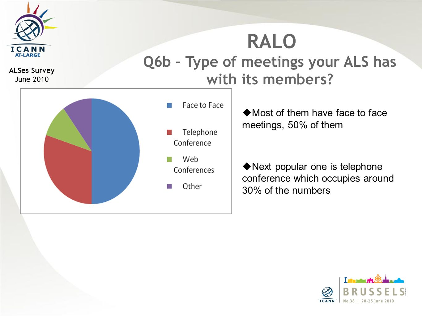 ALSes Survey June 2010 RALO Q6b - Type of meetings your ALS has with its members.
