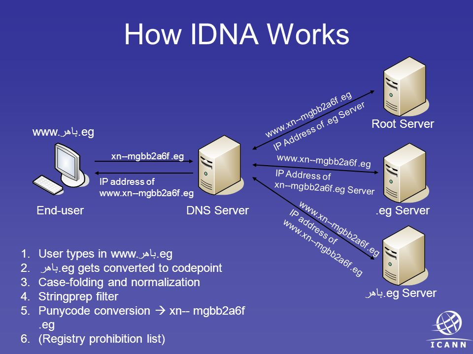 How IDNA Works End-user www.باهر.eg DNS Server Root Server.eg Serverباهر.eg Server xn--mgbb2a6f.eg www.xn--mgbb2a6f.eg IP Address of.eg Server 1.User types in www.باهر.eg 2.باهر.eg gets converted to codepoint 3.Case-folding and normalization 4.Stringprep filter 5.Punycode conversion xn-- mgbb2a6f.eg 6.(Registry prohibition list) IP address of www.xn--mgbb2a6f.eg IP Address of xn--mgbb2a6f.eg Server www.xn--mgbb2a6f.eg IP address of www.xn--mgbb2a6f.eg