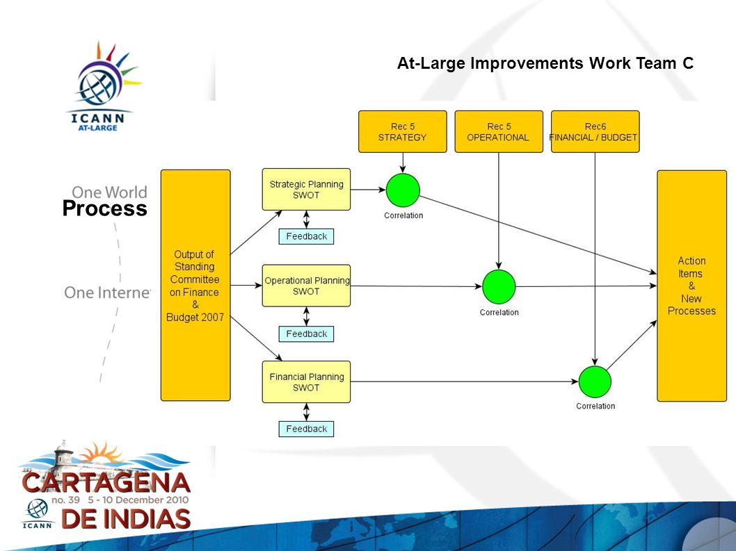 At-Large Improvements Work Team C Process