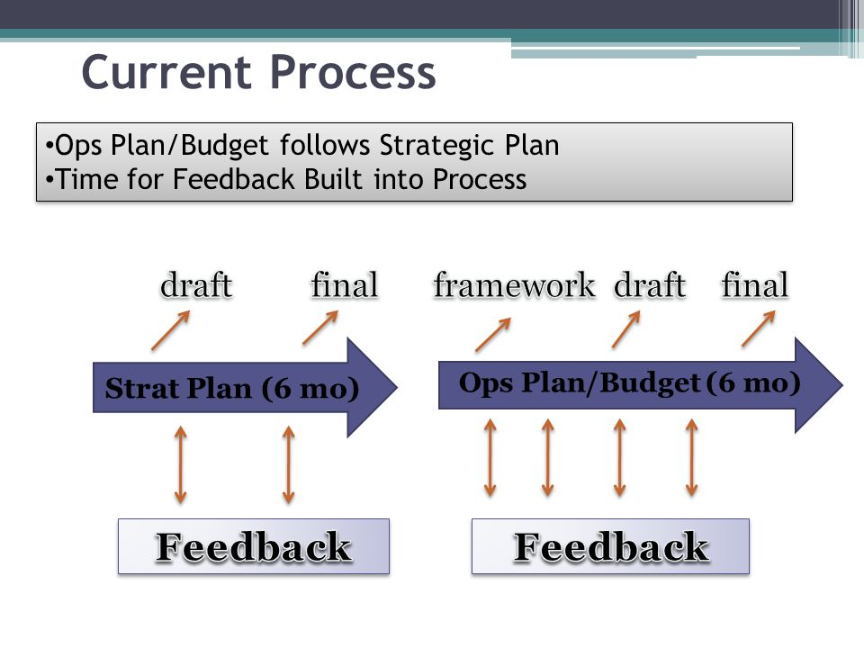 Current Process Ops Plan/Budget (6 mo) 4 Strat Plan (6 mo) Ops Plan/Budget follows Strategic Plan Time for Feedback Built into Process Ops Plan/Budget follows Strategic Plan Time for Feedback Built into Process