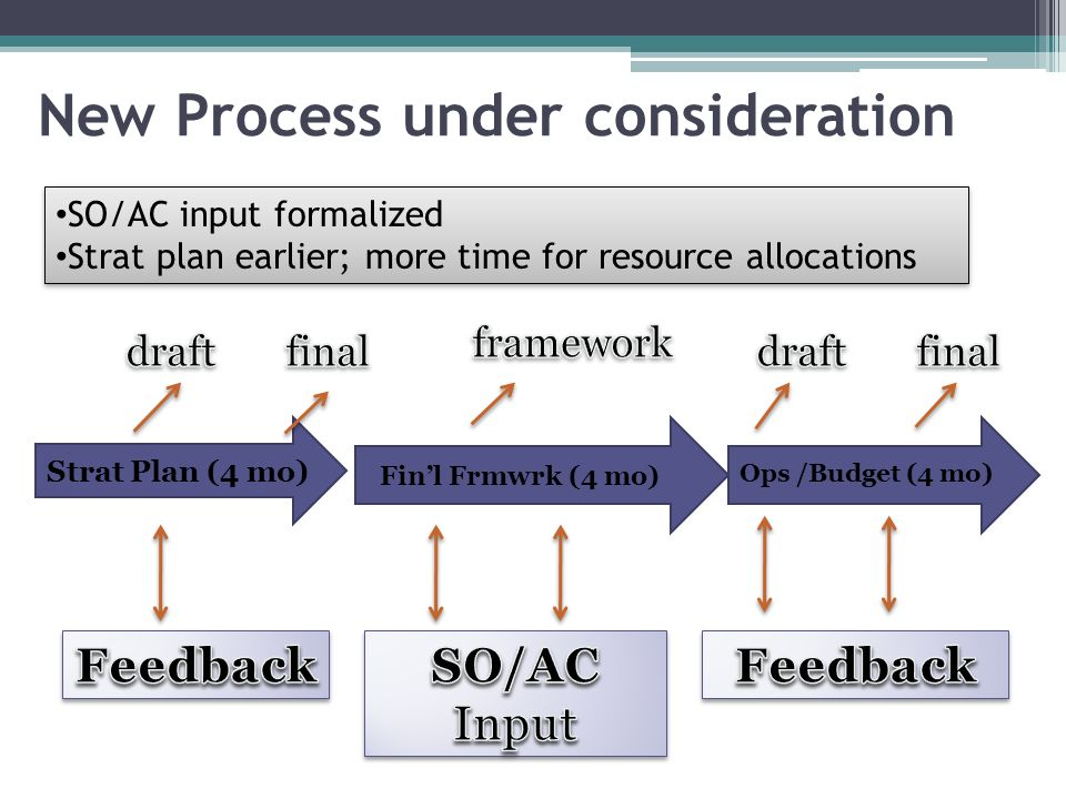 New Process under consideration Finl Frmwrk (4 mo) 5 Strat Plan (4 mo) SO/AC input formalized Strat plan earlier; more time for resource allocations SO/AC input formalized Strat plan earlier; more time for resource allocations Ops /Budget (4 mo)