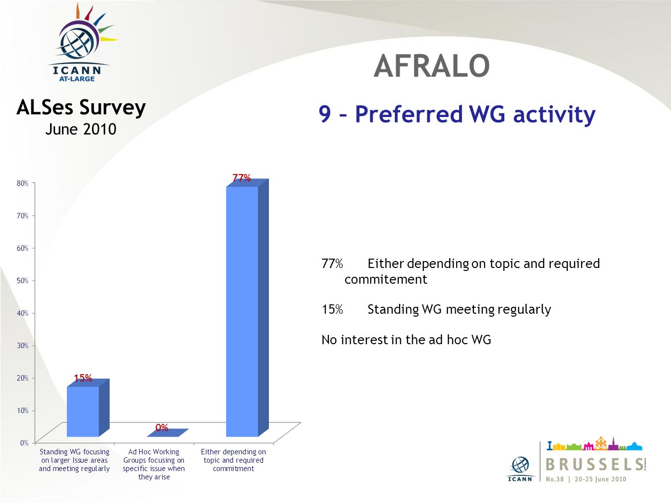 77% Either depending on topic and required commitement 15% Standing WG meeting regularly No interest in the ad hoc WG AFRALO 9 – Preferred WG activity ALSes Survey June 2010