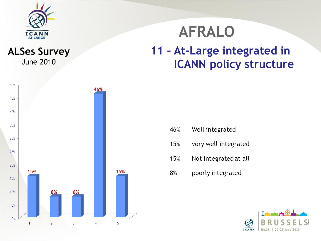 46%Well integrated 15%very well integrated 15%Not integrated at all 8%poorly integrated AFRALO 11 – At-Large integrated in ICANN policy structure ALSes Survey June 2010