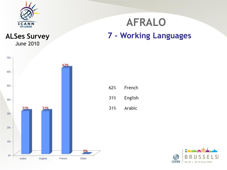 62%French 31%English 31%Arabic AFRALO 7 - Working Languages ALSes Survey June 2010