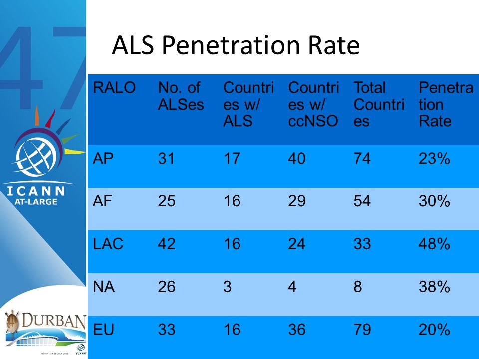 ALS Penetration Rate RALONo. of ALSes Countri es w/ ALS Countri es w/ ccNSO Total Countri es Penetra tion Rate AP3117407423% AF2516295430% LAC42162433