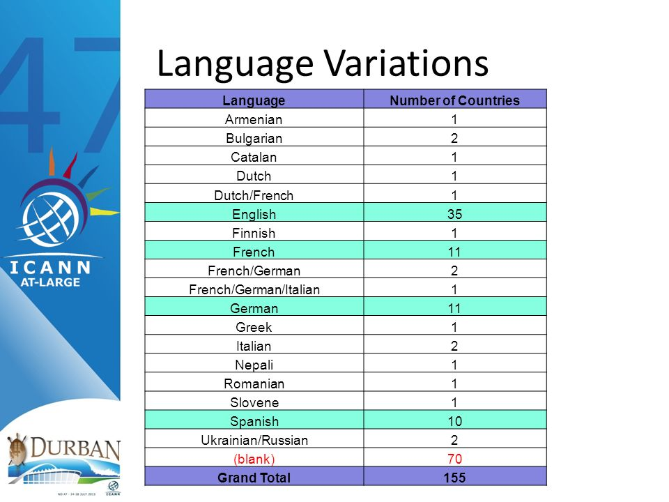 Language Variations LanguageNumber of Countries Armenian1 Bulgarian2 Catalan1 Dutch1 Dutch/French1 English35 Finnish1 French11 French/German2 French/G