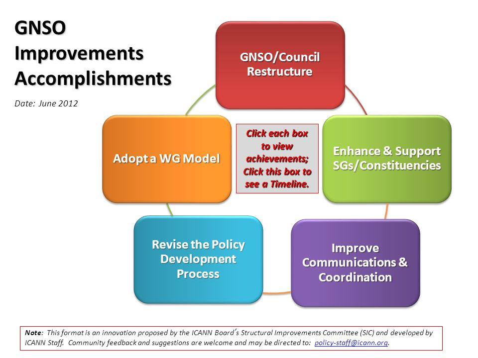 GNSO/Council Restructure Enhance & Support SGs/Constituencies Improve Communications & Coordination Revise the Policy Development Process Adopt a WG Model GNSO Improvements Accomplishments Click each box to view achievements; Click this box to see a Timeline.