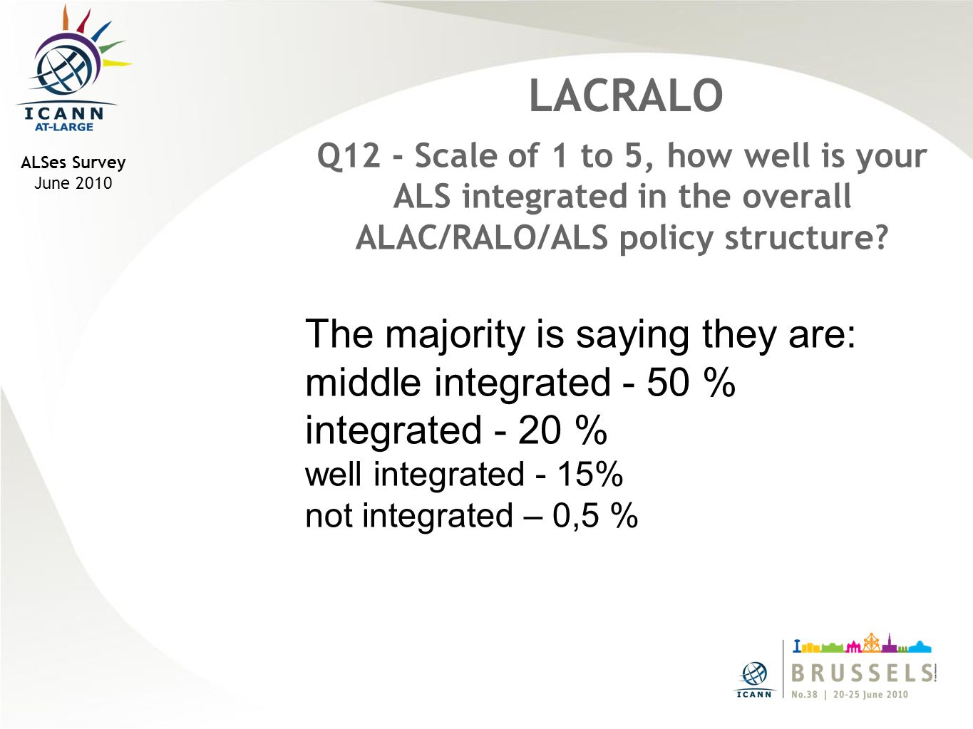 ALSes Survey June 2010 LACRALO Q12 - Scale of 1 to 5, how well is your ALS integrated in the overall ALAC/RALO/ALS policy structure.