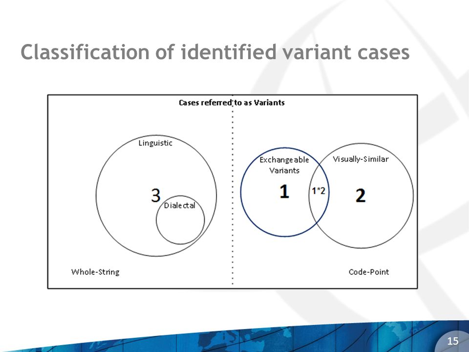 Classification of identified variant cases 15