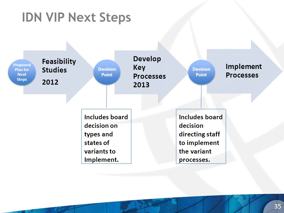 IDN VIP Next Steps 35 Feasibility Studies 2012 Proposed Plan for Next Steps Develop Key Processes 2013 Decision Point Implement Processes Decision Point Includes board decision on types and states of variants to Implement.