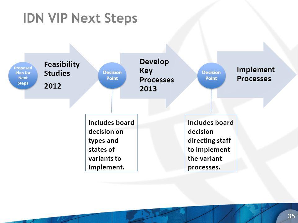 IDN VIP Next Steps 35 Feasibility Studies 2012 Proposed Plan for Next Steps Develop Key Processes 2013 Decision Point Implement Processes Decision Poi