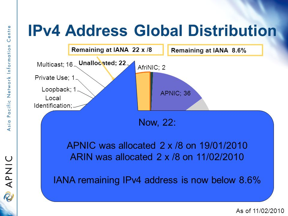 IPv4 Address Global Distribution As of 11/02/2010 Remaining at IANA 22 x /8 Remaining at IANA 8.6% Now, 22: APNIC was allocated 2 x /8 on 19/01/2010 ARIN was allocated 2 x /8 on 11/02/2010 IANA remaining IPv4 address is now below 8.6%