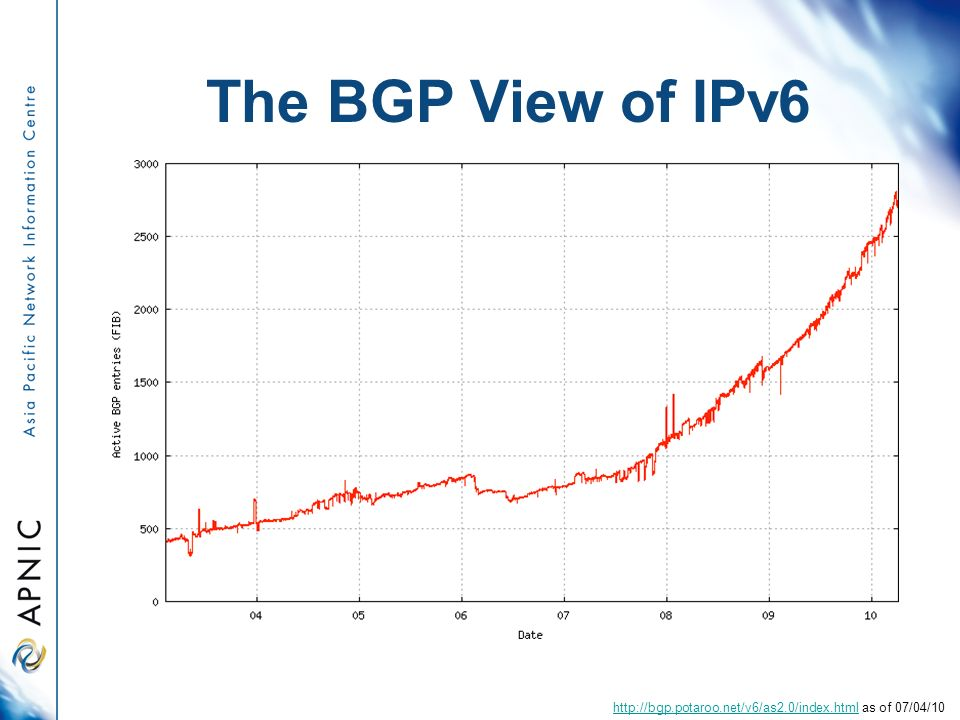 The BGP View of IPv6   as of 07/04/10