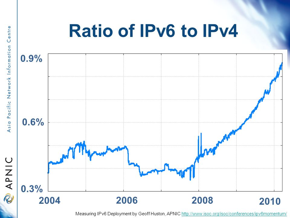 Ratio of IPv6 to IPv % 0.6% 0.9% Measuring IPv6 Deployment by Geoff Huston, APNIC