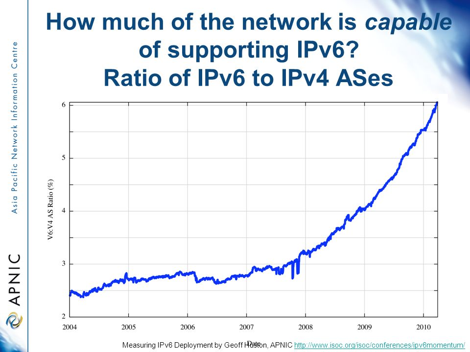 How much of the network is capable of supporting IPv6.