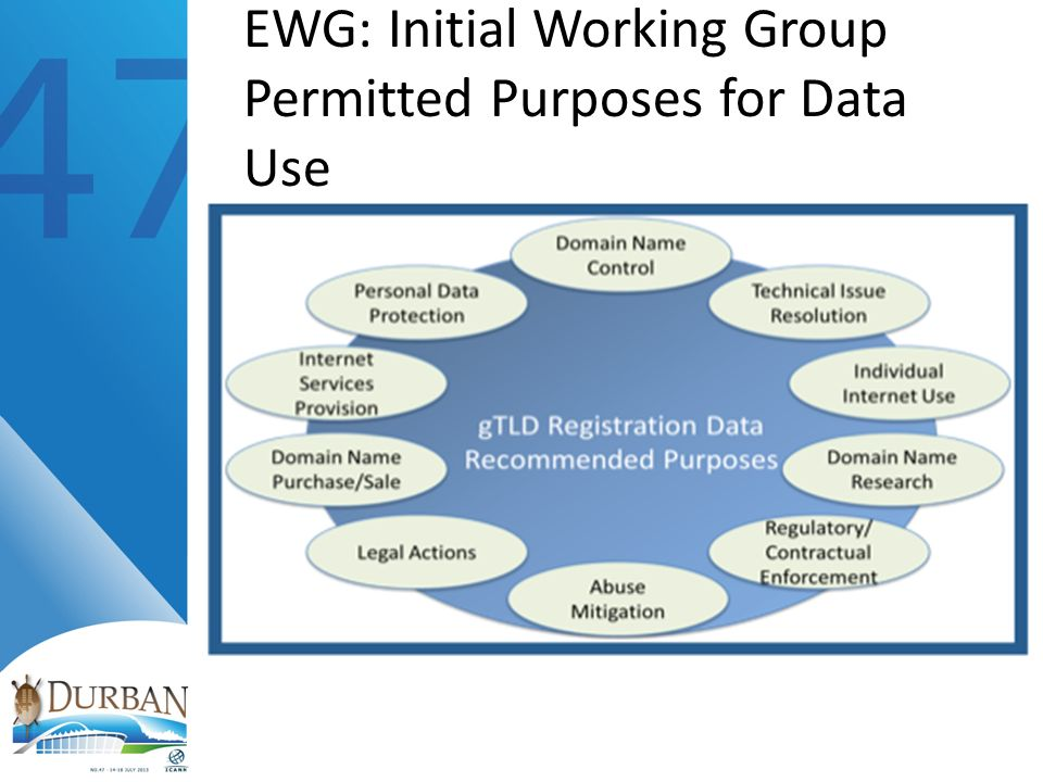 EWG: Initial Working Group Permitted Purposes for Data Use