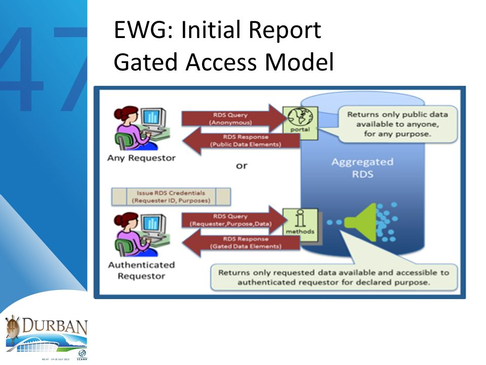 EWG: Initial Report Advantages: One Stop shop for requestors Greater accountability for data validation and access abuse Standardizes access approaches to meet privacy requirements Enables more efficient accuracy checks Enables search portal in multiple languages