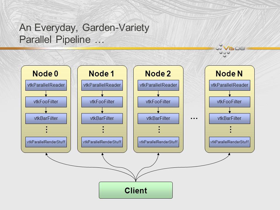 An Everyday, Garden-Variety Parallel Pipeline … vtkParallelReader vtkFooFilter vtkBarFilter vtkParallelRenderStuff … Node 0 vtkParallelReader vtkFooFi