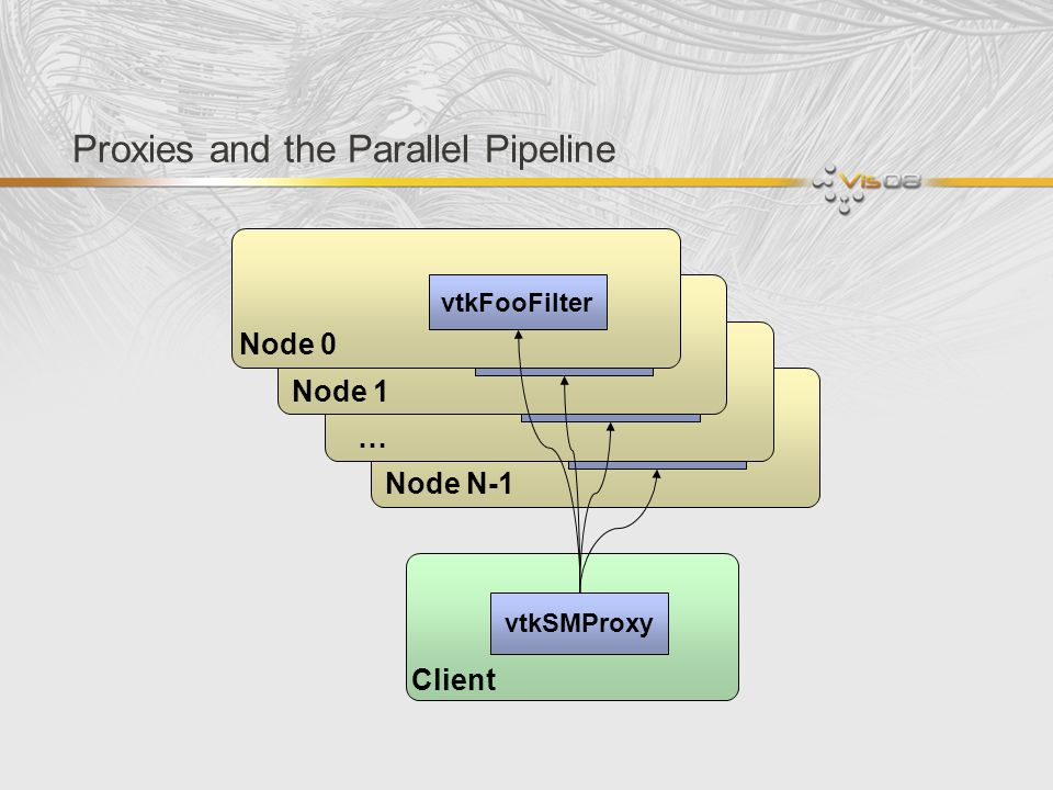 Proxies and the Parallel Pipeline vtkFooFilter Node N-1 vtkFooFilter … Client vtkSMProxy vtkFooFilter Node 1 vtkFooFilter Node 0