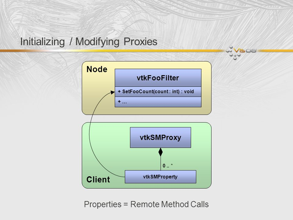 Initializing / Modifying Proxies Properties = Remote Method Calls vtkFooFilter Node Client vtkSMProxy + SetFooCount(count : int) : void + … vtkSMPrope
