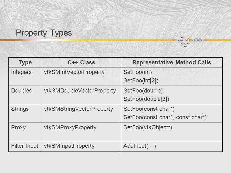 Property Types TypeC++ ClassRepresentative Method Calls IntegersvtkSMIntVectorPropertySetFoo(int) SetFoo(int[2]) DoublesvtkSMDoubleVectorPropertySetFo