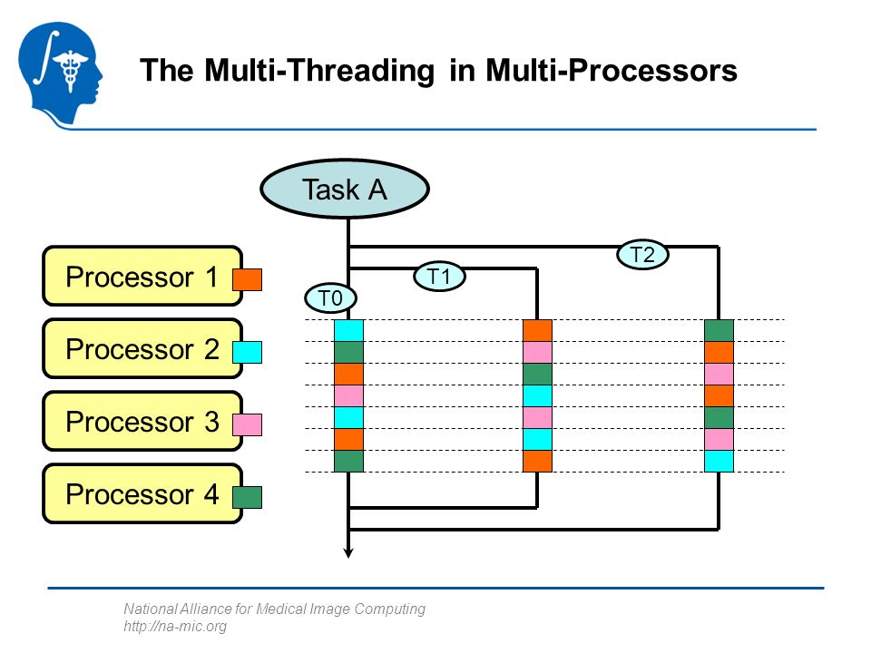 National Alliance for Medical Image Computing http://na-mic.org The Multi-Threading in Multi-Processors Task A Processor 1 T0 T1 T2 Processor 2 Processor 3 Processor 4