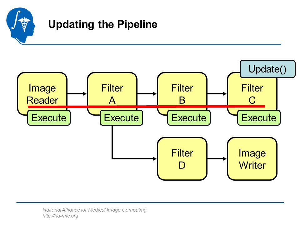 National Alliance for Medical Image Computing http://na-mic.org Updating the Pipeline Image Reader Filter A Filter B Filter C Filter D Image Writer Execute Update()