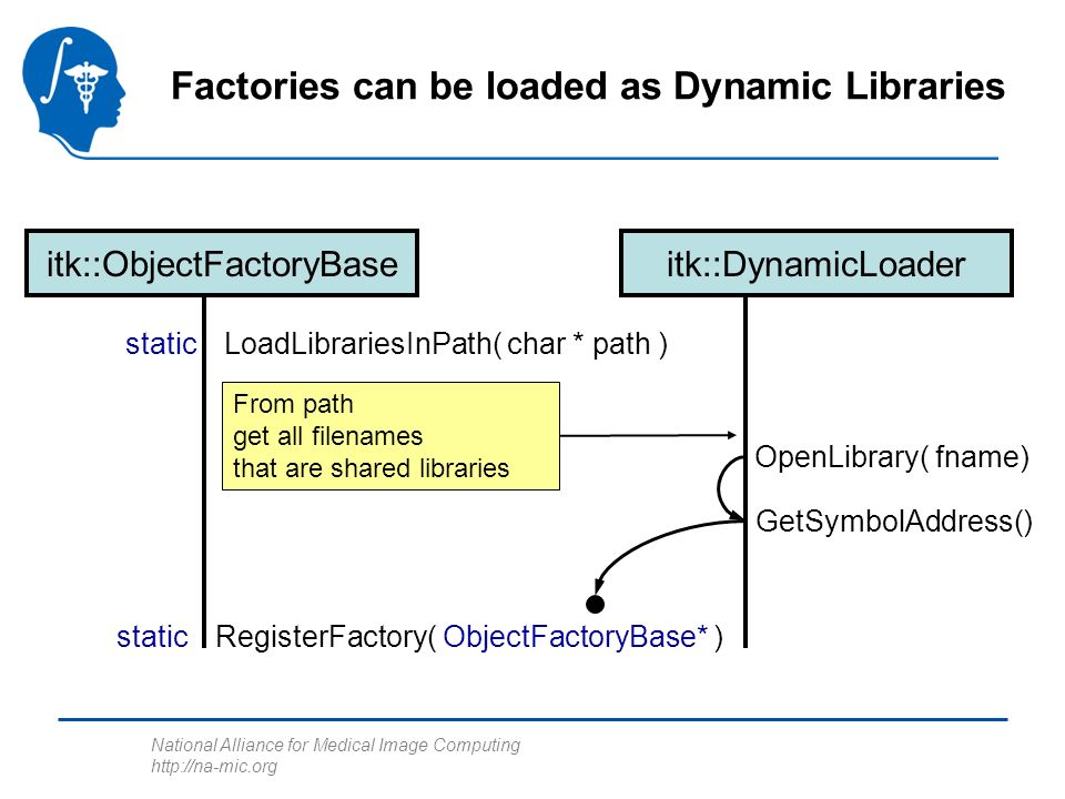 National Alliance for Medical Image Computing http://na-mic.org Factories can be loaded as Dynamic Libraries itk::ObjectFactoryBase LoadLibrariesInPath( char * path )static itk::DynamicLoader From path get all filenames that are shared libraries GetSymbolAddress() OpenLibrary( fname) RegisterFactory( ObjectFactoryBase* )static