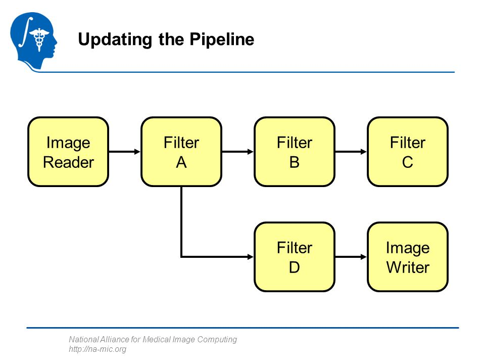 National Alliance for Medical Image Computing http://na-mic.org Updating the Pipeline Image Reader Filter A Filter B Filter C Filter D Image Writer