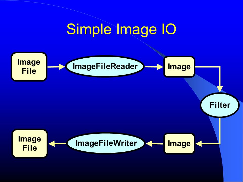 Simple Image IO Image File ImageFileReader Image Filter Image File ImageFileWriter