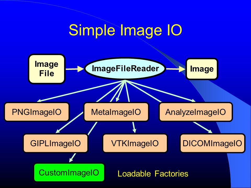 CustomImageIO Simple Image IO Image File ImageFileReader Image PNGImageIO VTKImageIODICOMImageIOGIPLImageIO MetaImageIOAnalyzeImageIO Loadable Factories