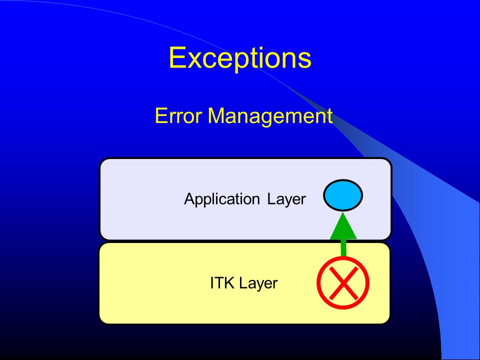 Exceptions Error Management ITK Layer Application Layer