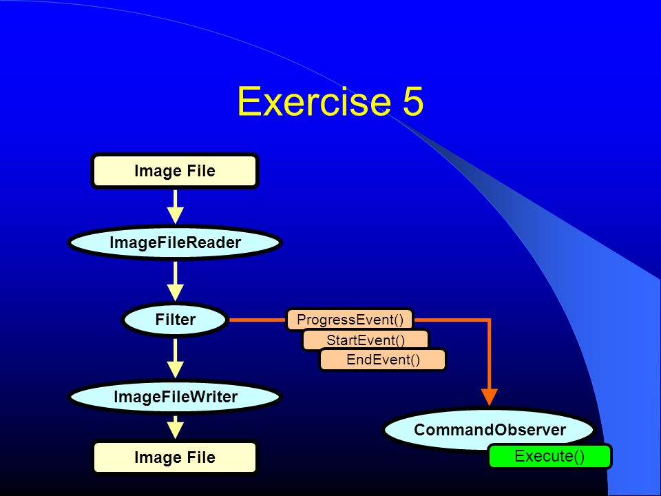 Exercise 5 Image File ImageFileReaderFilterImageFileWriter Image File CommandObserver Execute() ProgressEvent() StartEvent() EndEvent()