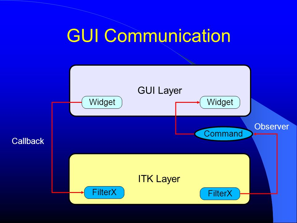 GUI Communication ITK Layer GUI Layer Widget FilterX Callback Command FilterX Widget Observer