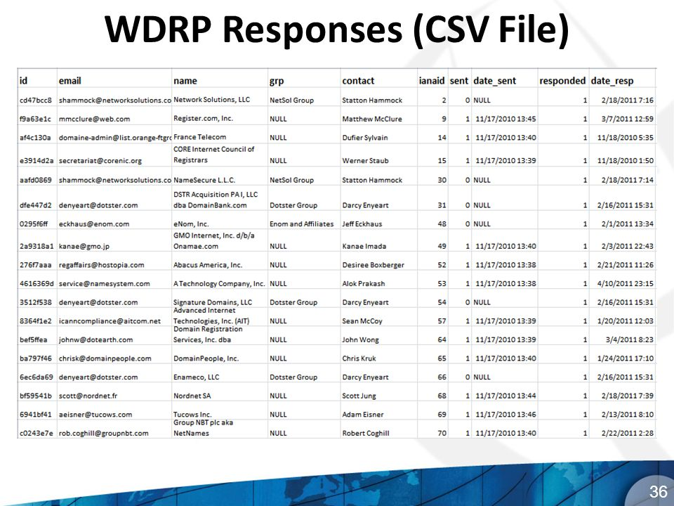 WDRP Responses (CSV File) 36
