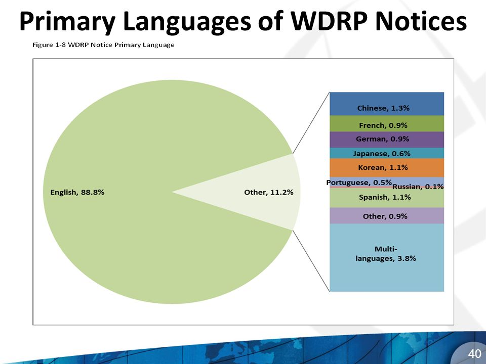 Primary Languages of WDRP Notices 40