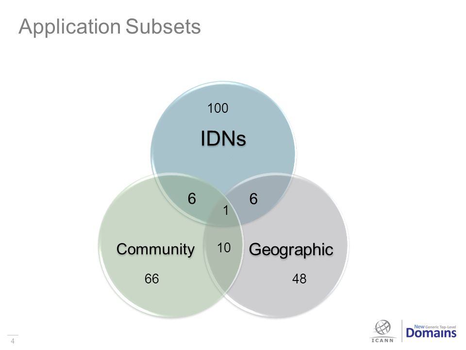 4 Application Subsets 4 IDNs Geographic Community 100 6 6 1 10 6648